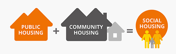 What is social housing?